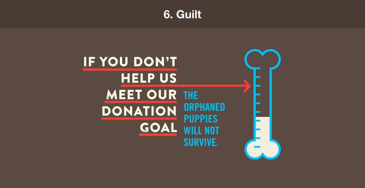 "6. Guilt. Example: ""If you don't help us meet our donation goal, the orphaned puppies will not survive."""